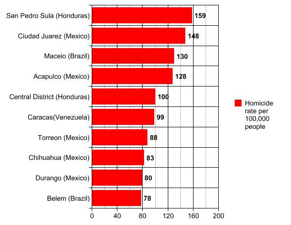 ee8b2325b40ee2 The most dangerous cities in the world by homicide rate.